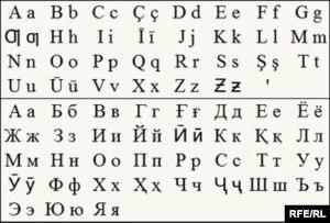 Словарь Русского Таджикский