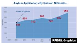 Рост числа прошений об убежище в США, поданных гражданами РФ