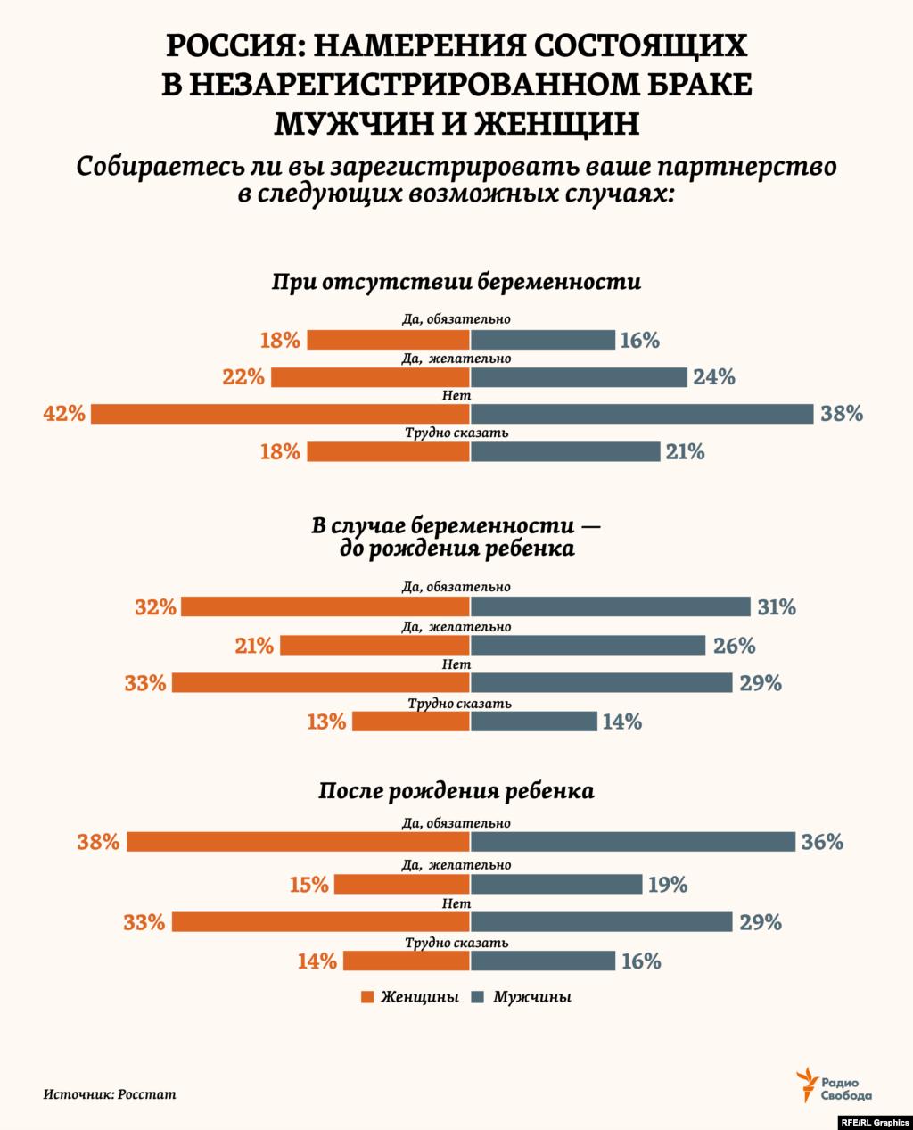 В 2017 году в рамках обследования в России 15 тысяч домохозяйств статистики опросили семейные пары, состоящие в незарегистрированном браке, об их готовности зарегистрировать отношения– в трех ситуациях. Интересно, что в каждом из 12 возможных вариантов доли одинаковых ответов мужчин и женщин почти совпали