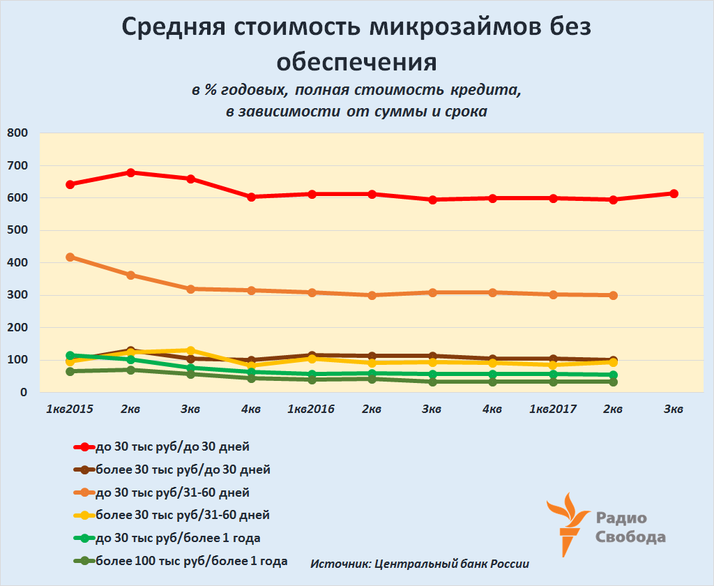 Russia-Factograph-Russia-MicroFinancing-Rates-History