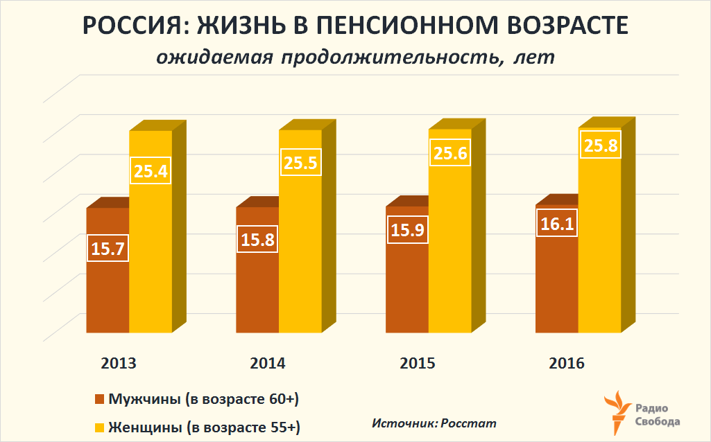 Russia-Factograph-Pension Age-Russia-Expected Years after 60/55-2013-2016