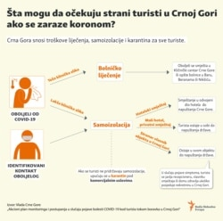 Infographic: What can foreign tourists expect in Montenegro if they become infected with the corona virus?
