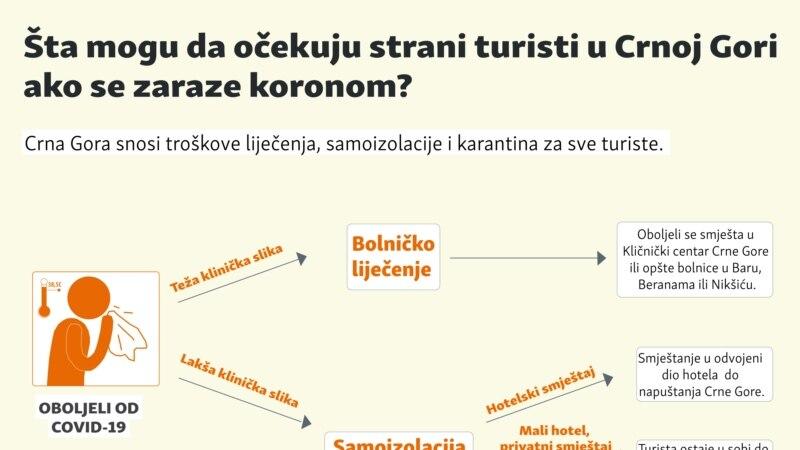 Šta mogu da očekuju strani turisti u Crnoj Gori ako se zaraze koronom?