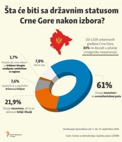 Infographic: What will happen to the Montenegrin state status after the parliamentary elections, survey