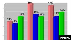 Дынаміка карыстаньня інтэрнэтам (%)