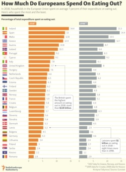 INFOGRAPHIC: How Much Do Europeans Spend On Eating Out