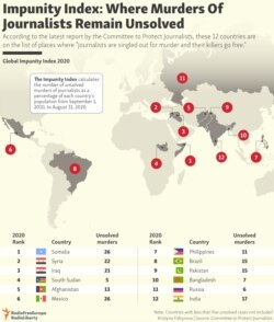 INFOGRAPHIC: Impunity Index: Where Murders Of Journalists Remain Unsolved