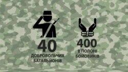Добровольчі батальйони