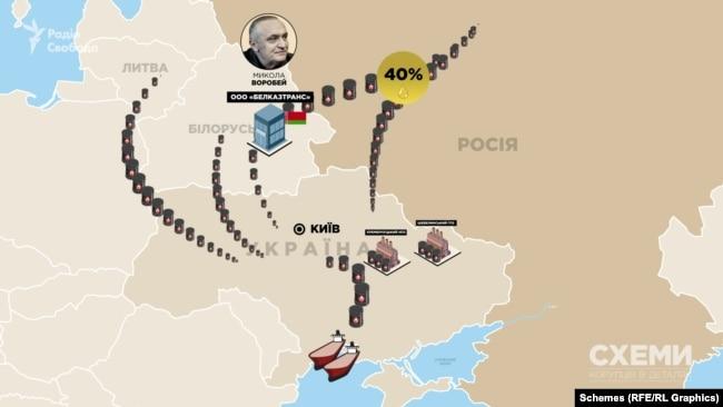 Близько 40% дизельного палива завозять до України саме з РФ, і майже половину з нього залізницею імпортує через Білорусь саме «БелКазТранс» олігарха Вороб'я