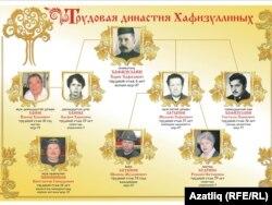 Хафизуллиннар династиясе
