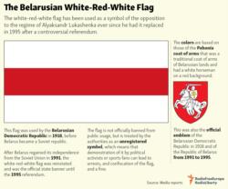 Infographic - Belarusian flag 2