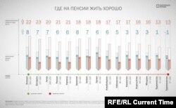 Mărimea pensiei în țările din fosta URSS