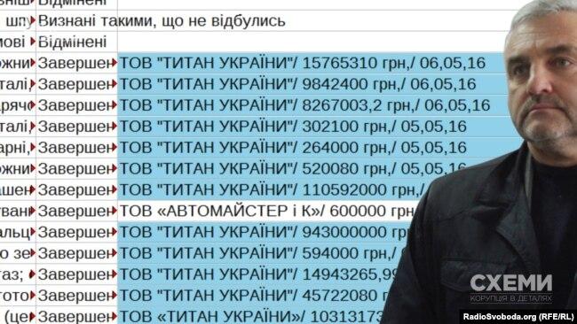 «Титан України» почав масово отримувати державні контракти «Сумихімпрому»