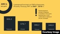 Din prezentarea lui Andrei Mospanov, date privind comerțul regiunii transnistrene cu România