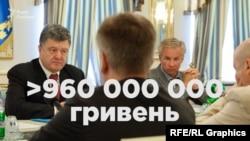 Торік найбільші держдотації серед аграріїв отримали компанії Юрія Косюка – мільярдера і радника президента України
