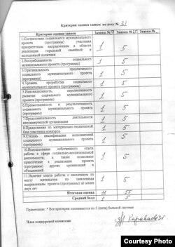 Оценки студий, претендовавших на подвальное помещение на Третьей Фрунзенской улице