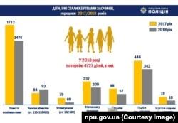 Украінская паліцыя параўнала сытуацыю за два гады.