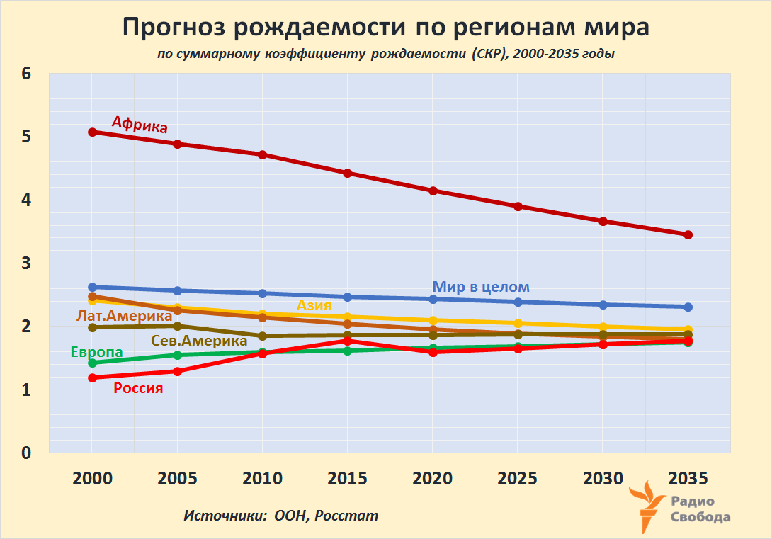 Russia-Factograph-Fertility Rates-2000-2035-UN-World Regions-Russia