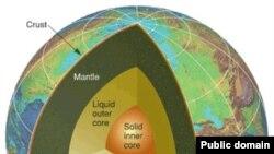 Структура Земли. В центре – твердое ядро (solid inner core), вокруг него – жидкое внешнее ядро (liquid outer core), его окружает мантия (mantle) и земная кора (crust). Источник изображения Wikipedia. United States Federal Government.