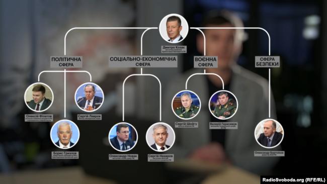 Система управління угрупованнями «ДНР» і «ЛНР»