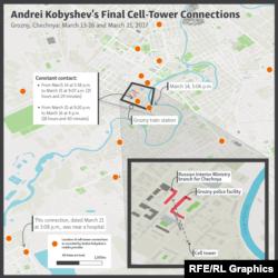 آخرین تماسهای گوشی کوبیشف با آنتنها در گروزنی
