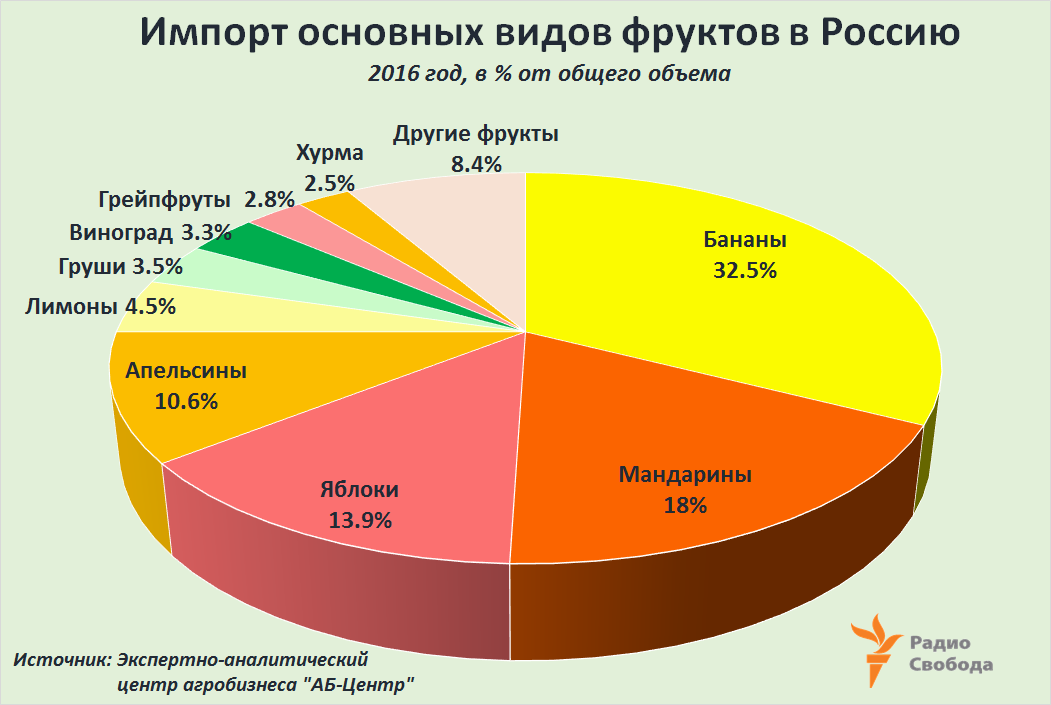 Russia-Factograph-Fresh Fruits-Import-Structure-2016