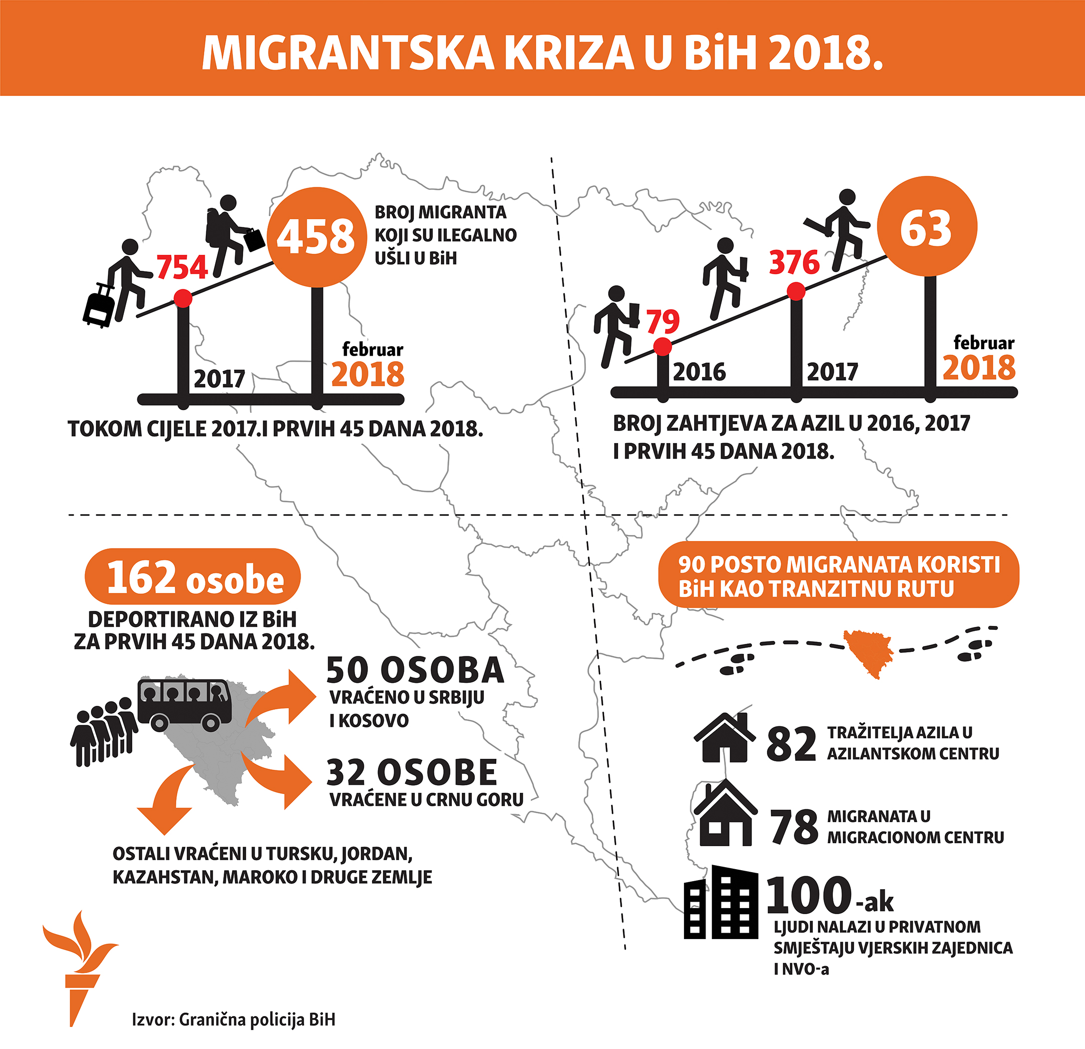 migrants in Bosnia in 2018