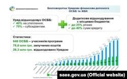 Інфографіка з офіційного сайту Держенергоефективності України