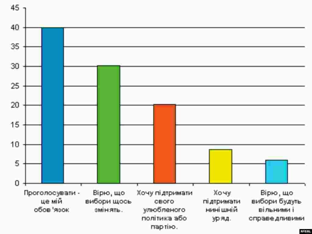 Що мотивує Вас брати участь у виборах? - RFE/RL -- Russian elections poll graphic, Ukrainian