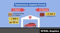 Таможенные правила России. Инфографика