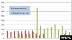 U.S.-Iran trade - Source: United States Census Bureau (millions of dollars)
