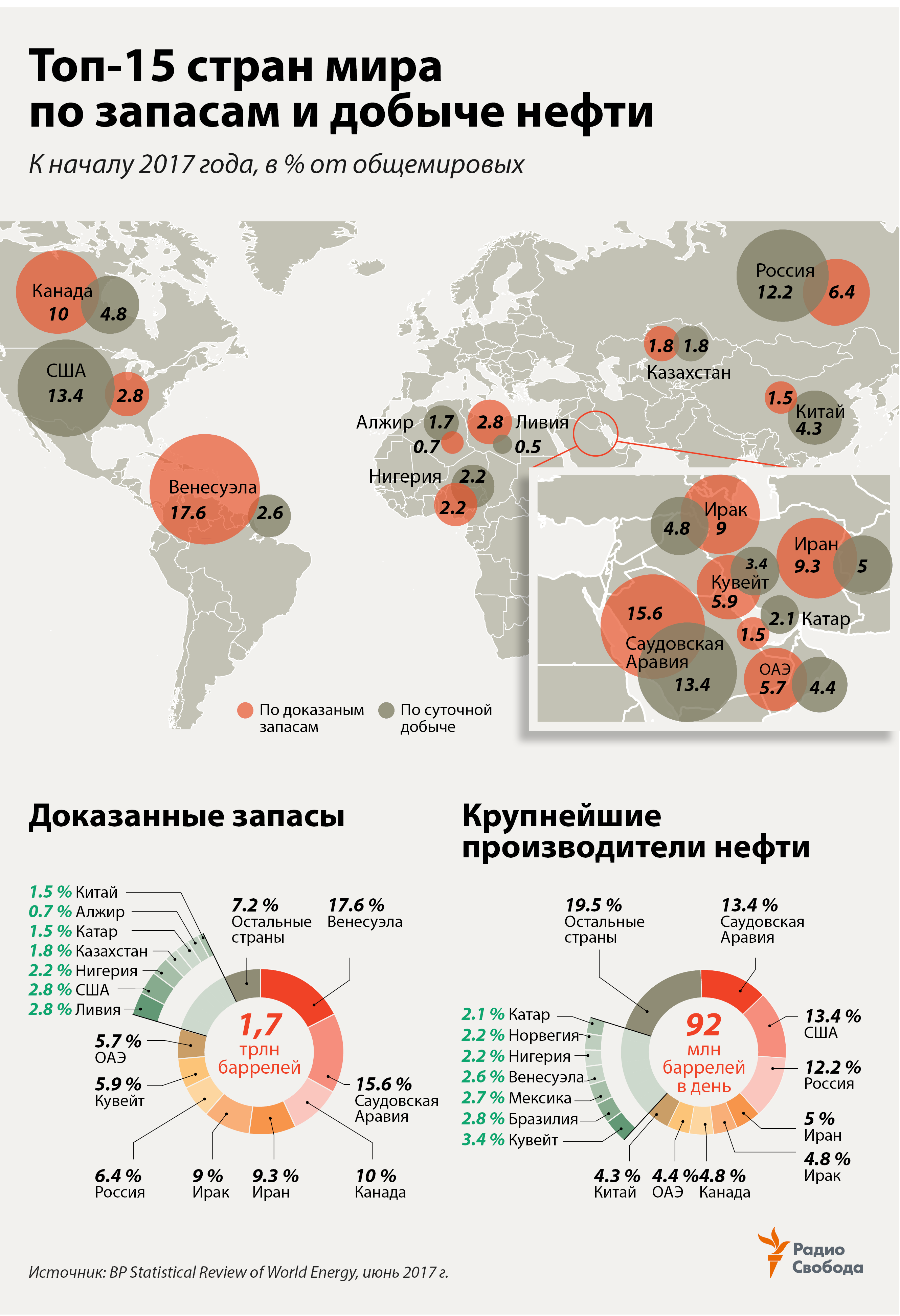 Factograph-Oil-Reserves-World