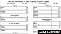 Kyrgyzstan - Kyrgyz Low fares airlines. Compiled Bakit Azimkanov. Bishkek, 25 September 2013