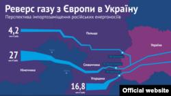Реверс газу з Європи в Україну