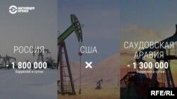 Сделка по нефти: на что согласились Россия и Саудовская Аравия?