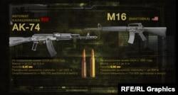 Порівняння автомата Калашникова та гвинтівки M16