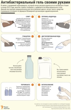 INFOGRAPHIC - How to make a sanitizer at home - RU