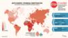 """C 2000 по 2016 год количество автомобилей во всем мире выросло в 2,5 раза, <a href=""""https://www.who.int/violence_injury_prevention/road_safety_status/2018/en/"""" target=""""_blank"""">отмечает</a>&nbsp; Всемирная организация здравоохранения (ВОЗ), при этом уровень смертности в ДТП <i>(на каждые 100 тысяч авто)</i> снизился более в 2 раза. Тем не менее, общее количество погибших в ДТП выросло с 1,15 млн до 1,35 млн человек, а среднемировой уровень такой смертности, как и в начале века, превышает 18 человек на 100 тысяч жителей. И каждый день на автодорогах мира <a href=""""https://www.un.org/sustainabledevelopment/?s=road+safety"""" target=""""_blank"""">погибают</a> около 500 детей."""