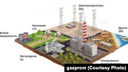 Потребление природного газа в России