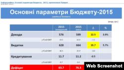 Основні параметри Бюджету-2015 (дані www.minfin.gov.ua)