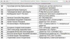 """Скриншот с сайта акимата Жетысуского района Алматы, раздел """"информационно-пропагандистская группа""""."""