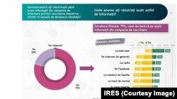Sondajul IRES a fost făcut între 13-15 ianuarie 2021