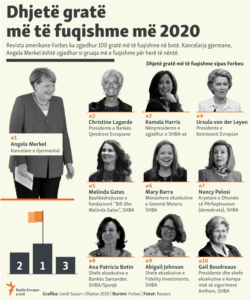 Kosovo: Infograhic: Most powerful women in the world, according to Forbes