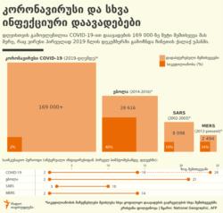 Georgia -- Coronavirus vs Ebola infographic