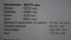 Обухівський округ: ЦВК ініціює перевибори. Романюк чи Засуха?