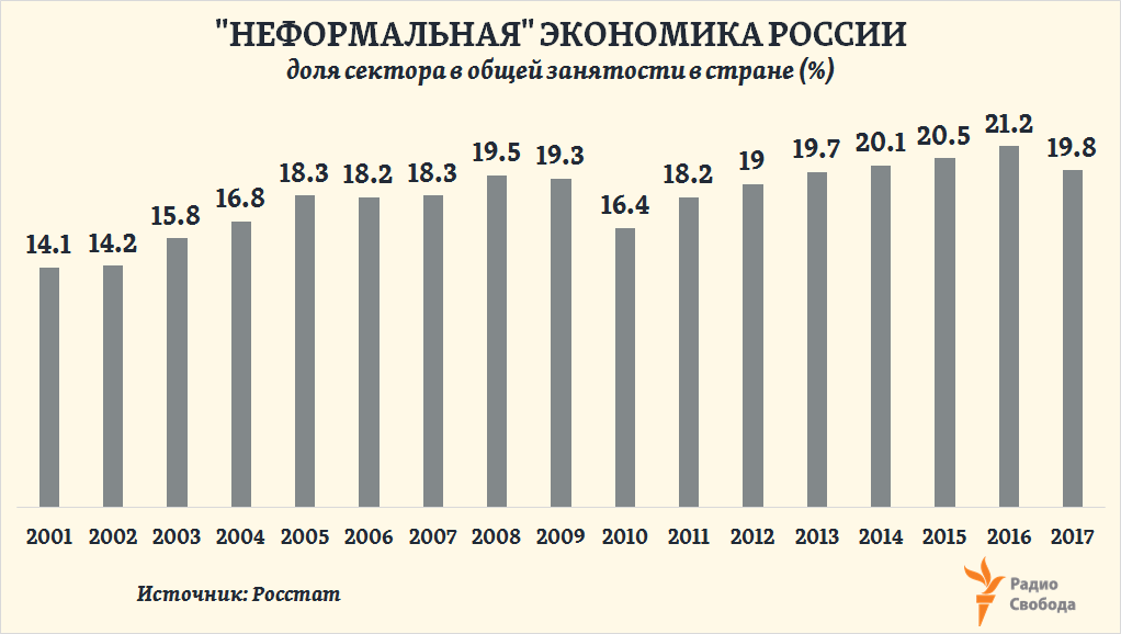 Russia-Factograph-Shadow Economy-Employment Share-Russia-2001-2017