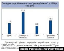 Середня зарплата в угрупованнях «ДНР» і «ЛНР» за 2018 рік (дані – Центр Разумкова)