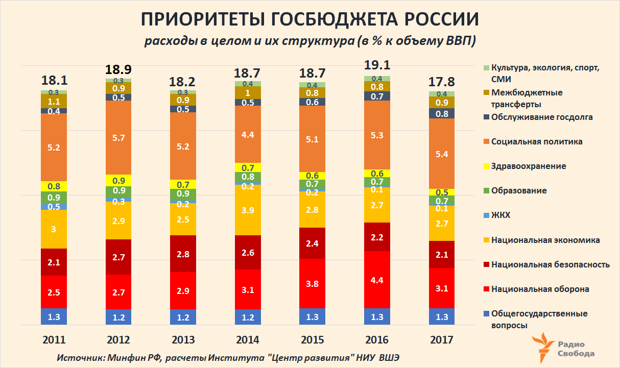 Russia-Factograph-Military Expenditure-Russia Budget Structure-DCenter-2011-2017