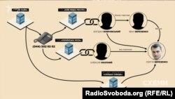 Схема зв'язку Сергія Березенка із оператором реклами в аеропорту «Бориспіль»