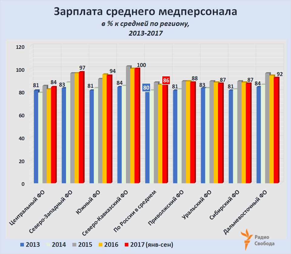 Russia-Factograph-Doctors-Salaries-Paramedical Personnel-2013-2017